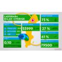 53 999 laddbara bilar i Sverige