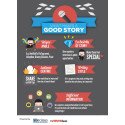 What Makes A Good Story (Infographic)