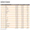 Sveriges mest värdefulla företag på börsen