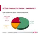 GTÜ-Mängelreport 1. Halbjahr 2015: Fast jeder vierte Pkw fällt bei der Hauptuntersuchung durch