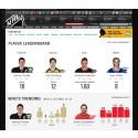 NHL och SAP i tekniksamarbete som lyfter spelupplevelsen - nu får hockeyfansen mer att prata om