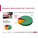 GTÜ-Oldtimer-Mängelreport: Klassiker glänzen meist mit Top-Zustand