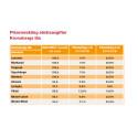 Kronobergs elnät dyrare än rikssnittet