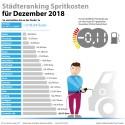 Tankmonat Dezember 2018: Kraftstoffpreise fallen