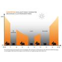 Energiåtgång - dagsljusstyrning i kombination med närvaro- eller frånvarostyrning