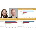 9 av 10 socionomer: Arbetsbelastning och personalomsättning allvarliga problem i socialtjänsten