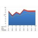 Rut-branchen har ökat med 32% hittills i år