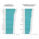 Näissä kunnissa asuvat Suomen tyytyväisimmät asukkaat