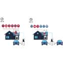 Mer strøm til lading av elbil når annet srømforbruk er lavt.