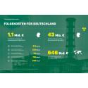 (PRESSEERKLÄRUNG) Neue Berechnungen: Folgen des Reaktorunfalls in Tschernobyl kosteten Deutschland mehr als eine Milliarde Euro