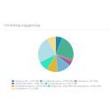 Partiernas engagemang och spridning på Twitter korrelerar inte med antal följare