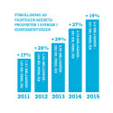 Fairtrade-märkt ökar med 19 procent