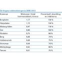 Fastighetsavgiften skapar stora intäktsskillnader mellan kommunerna