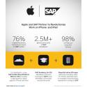 Apple och SAP ingår partnerskap för att förenkla hur man jobbar på iPhone och iPad