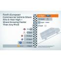 Euroopan Fordin markkinaosuus hyötyajoneuvoissa korkein kuuteen vuoteen; vuonna 2014 markkinoille tulevat uudet ajoneuvot tekevät Fordin hyötyajoneuvomallistosta täydellisen