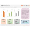 RAC Fuel Watch prices report - March 2017