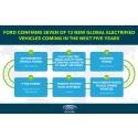 Ford esittelee sähköautoja ja hybridejä sekä investoi 700 miljoonaa dollaria sähköautoja ja autonomisia ajoneuvoja valmistavaan tehtaaseen