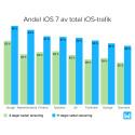 Iphone domineras redan av iOS 7