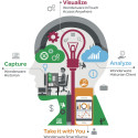 Wonderware Office Bundle gör big data lätt i industrin