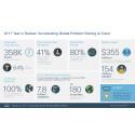 Omfattande samhällsansvar och lokala CSR-aktiviteter inom Cisco