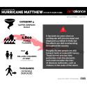 Infographic hurricane Matthew