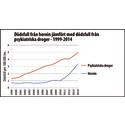 50% fler dör av psykiatriska droger än av heroin