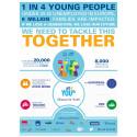 Nestlé yhteistyökumppaneineen auttaa 100 000 nuorta Euroopassa työllistymään