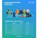 Kompensation för flygstörningar i Sverige 2016:  555 miljoner kronor att kräva ut för konsumenter