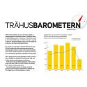 Ny statistik från Trä- och Möbelföretagen (TMF); Trähusbarometern: Oförändrad prognos trots ökad orderingång