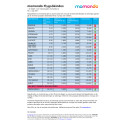 Flygsökindex av momondo - Q1 2017