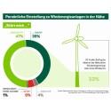 PRESSEMITTEILUNG Neue Umfrage zum Wind-Gipfel der Bundesregierung: Anwohner zeigen hohe Akzeptanz  für Windkraftanlagen in ihrer Umgebung