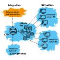 SiteDirect Retail - flera nätbutiker i samma e-handelslösning