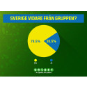 20,5 procents chans för Sverige att nå åttondelsfinal