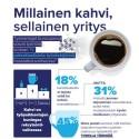 Millainen kahvi, sellainen yritys