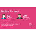 Battle of the Taxes 2015