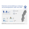 Preliminär sammanställning av omkomna vid drunkningsolyckor under mars 2019