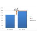 Rut rivstartar nya året med en ökning på 31%