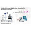 PMR - ECG & EEG Testing to Procure US$ 5.8 Billion in Revenue by 2024-end