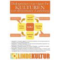 Nätverket Lindekultur: Höstens första dialogmöte ikväll