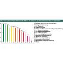 Avgörande faktorer för att läkarna ska stanna hos sin arbetsgivare