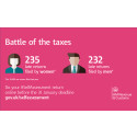 Men come out on top in the Battle of the Taxes