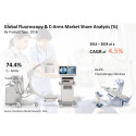 Fluoroscopy and C – Arms Market Analysis and Forecast by 2024, Globally