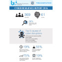 Cyber Resilience Research Report Infographic