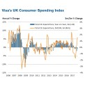 Black Friday failed to lift consumer spending in November
