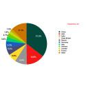 Kaspersky Labs topplista för internethot i oktober 2009