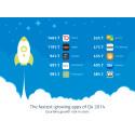 Projectplace på topplista över världens snabbast växande molntjänster