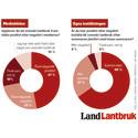 Svenskarna mer positivt inställda till lantbrukare