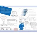 Die wichtigsten Daten und Zahlen zu neuen Technologien im Service