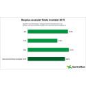 Samtrafiken: Resplus ökar med 4,9 procent under första kvartalet