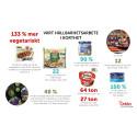 Hållbarhetsmålen överträffade   - Orkla Foods Sverige hållbarhetsberättelse 2017